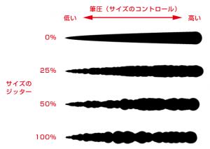 サイズのコントロールとジッター併用時の変化量
