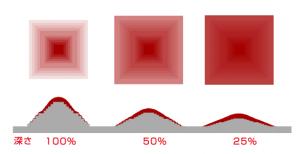 深さの設定と支持体の概念図