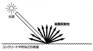 拡散反射光