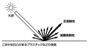光沢が少ない質感の光の反射